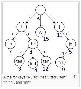 trie-example